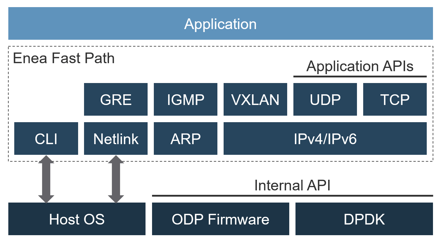 EneaFastPath Block Diagram